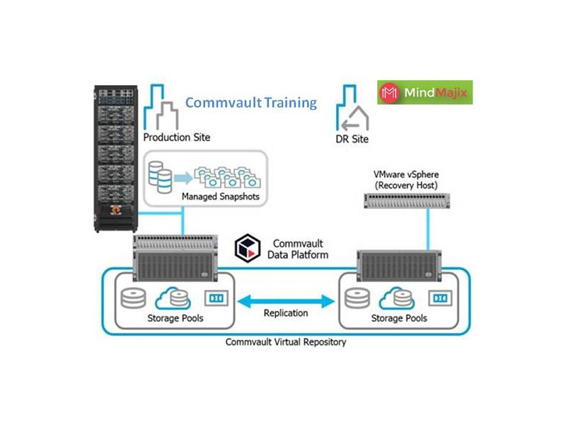Learn CommVault Training By Real Time Experts