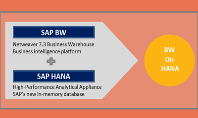 SAP BW ON HANA Online Training with Course Certification