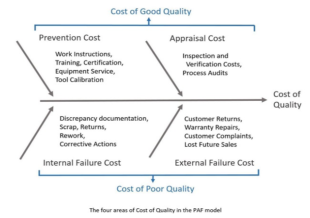 COST OF QUALITY & HOW TO REDUCE COPQ