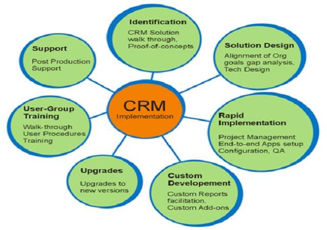 Training Program on Customer Relationship Management