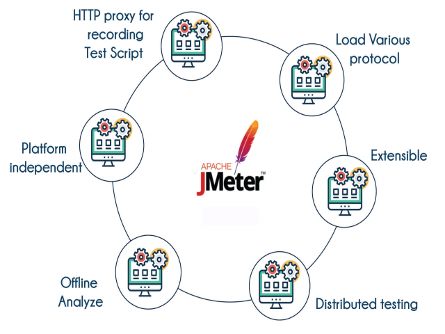 Take Jmeter Training in Bangalore with experienced professional