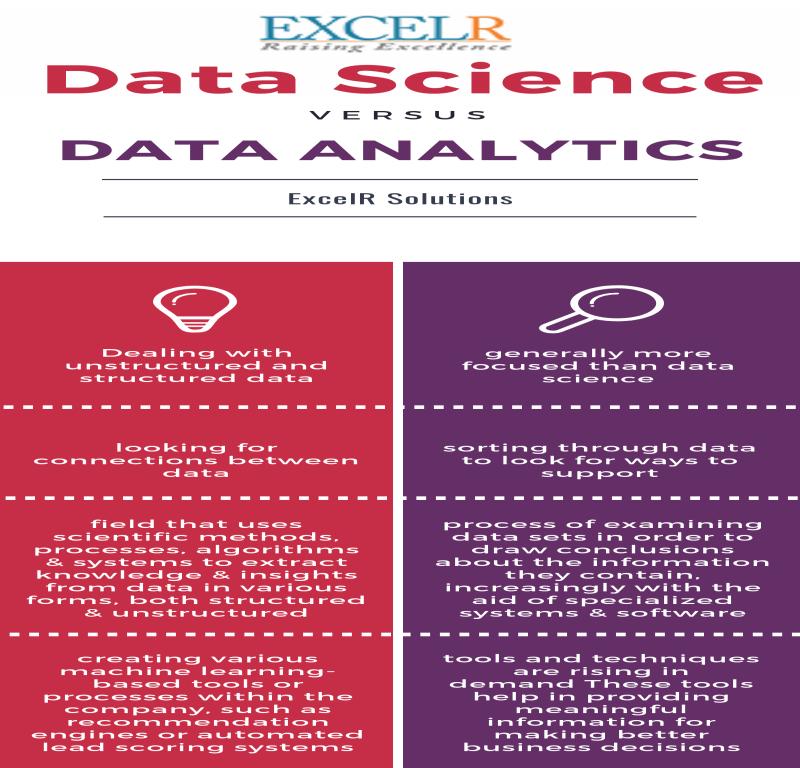 Data Analytics course in Hyderabad Location